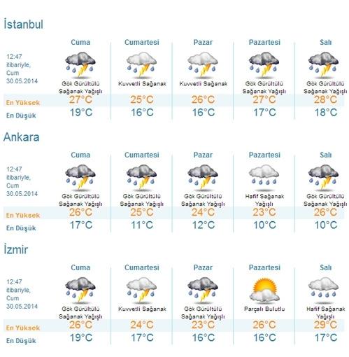 Istanbul hava durumu izmir hava durumu istanbul da yağmur yağacak